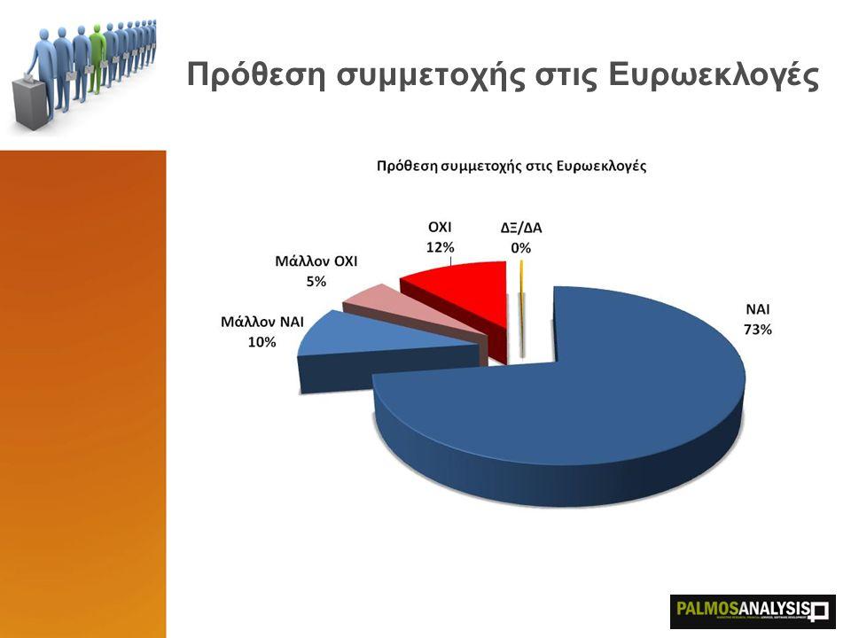 Πρόθεση συμμετοχής στις Ευρωεκλογές Στους ψηφοφόρους της ΝΔ και του ΠΑΣΟΚ του 2007