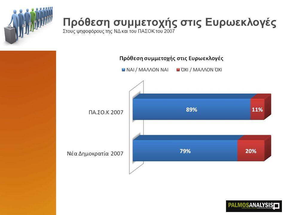 Εκτίμηση Ψήφου Μέγιστα στατιστικά σφάλματα: ΝΔ ±2,5%, ΠΑΣΟΚ ±2,9%, ΚΚΕ ±1,5%, ΣΥΡΙΖΑ ±1,1%, ΛΑΟΣ ±1.2%, ΟΙΚ.