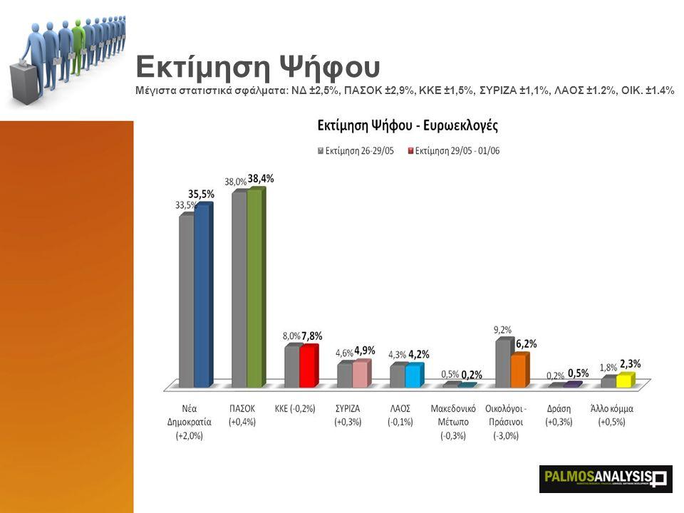 Εκτίμηση Ψήφου Μέγιστα στατιστικά σφάλματα: ΝΔ ±2,5%, ΠΑΣΟΚ ±2,9%, ΚΚΕ ±1,5%, ΣΥΡΙΖΑ ±1,1%, ΛΑΟΣ ±1.2%, ΟΙΚ. ±1.4%