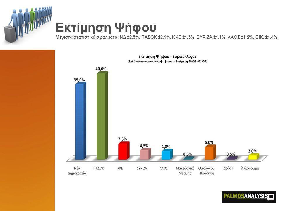 Συσπείρωση ψηφοφόρων ΝΔ 2007 Τι ψηφίζουν σήμερα οι ψηφοφόροι της ΝΔ του 2007 (σε παρένθεση τα ποσοστά του 1 ου κύματος, 26 – 29/05)