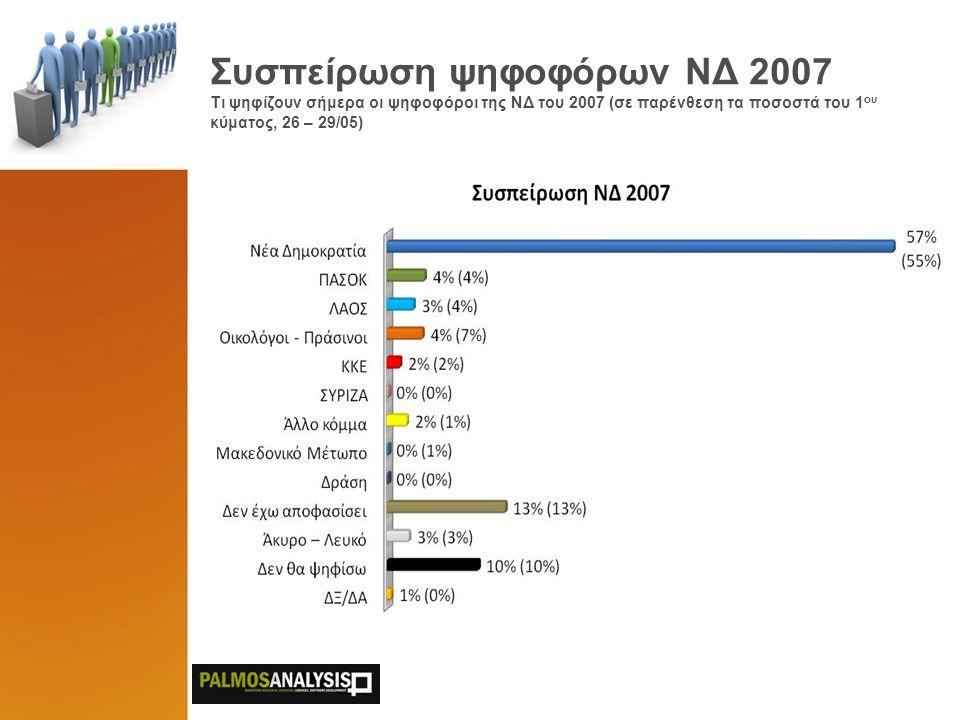 Συσπείρωση ψηφοφόρων ΠΑΣΟΚ 2007 Τι ψηφίζουν σήμερα οι ψηφοφόροι του ΠΑΣΟΚ του 2007 (σε παρένθεση τα ποσοστά του 1 ου κύματος, 26 – 29/05)