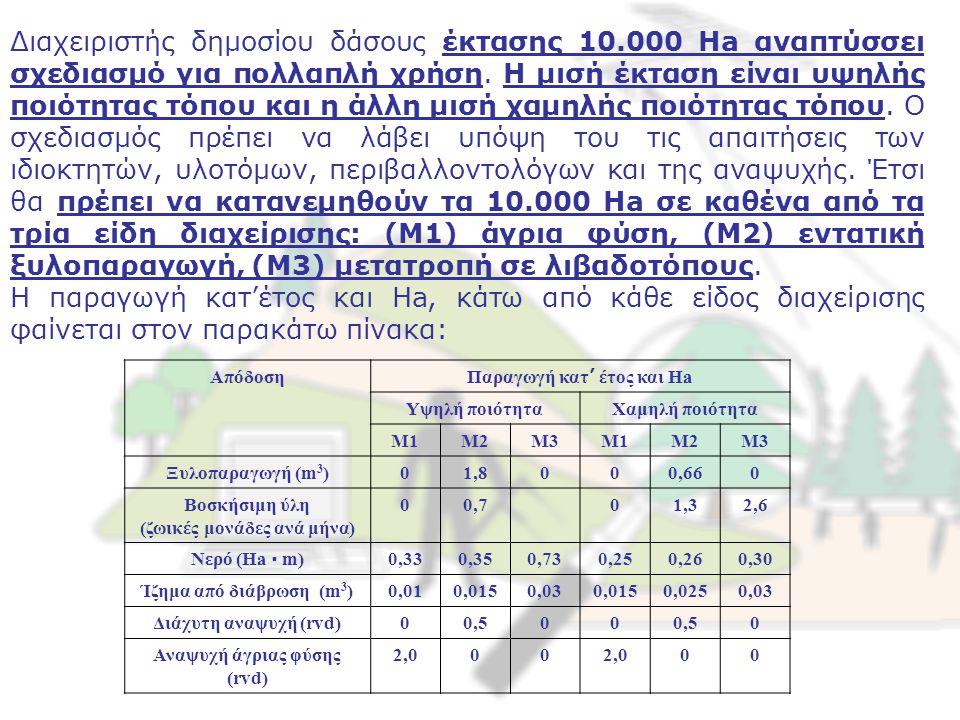 Σχηματίστε το υπόδειγμα στόχων με τους παρακάτω στόχους: 1.Ξυλοπαραγωγή ίση με 2.000 m 3 2.Παραγωγή βοσκήσιμης ύλης ίση με 10.000 Ζ.Μ./Μήνα 3.Παραγωγή νερού ίση με 4.000 Ha · m 4.Διάβρωση ίση με 215 m 3 5.Διάχυτη αναψυχή ίση με 500 rvd (recreation visitor days) 6.Αναψυχή σε άγρια φύση ίση με 4.000 rvd Οι αρχικές επιθυμίες του Διαχειριστή είναι: 1.Ξυλοπαραγωγή τουλάχιστον 2.000 m 3 2.Παραγωγή βοσκήσιμης ύλης τουλάχιστον 10.000 Ζ.Μ./Μήνα 3.Παραγωγή νερού τουλάχιστον 4.000 Ha · m 4.Διάβρωση όχι μεγαλύτερη από 215 m 3 5.Διάχυτη αναψυχή τουλάχιστον 500 rvd 6.Αναψυχή σε άγρια φύση τουλάχιστον 4.000 rvd