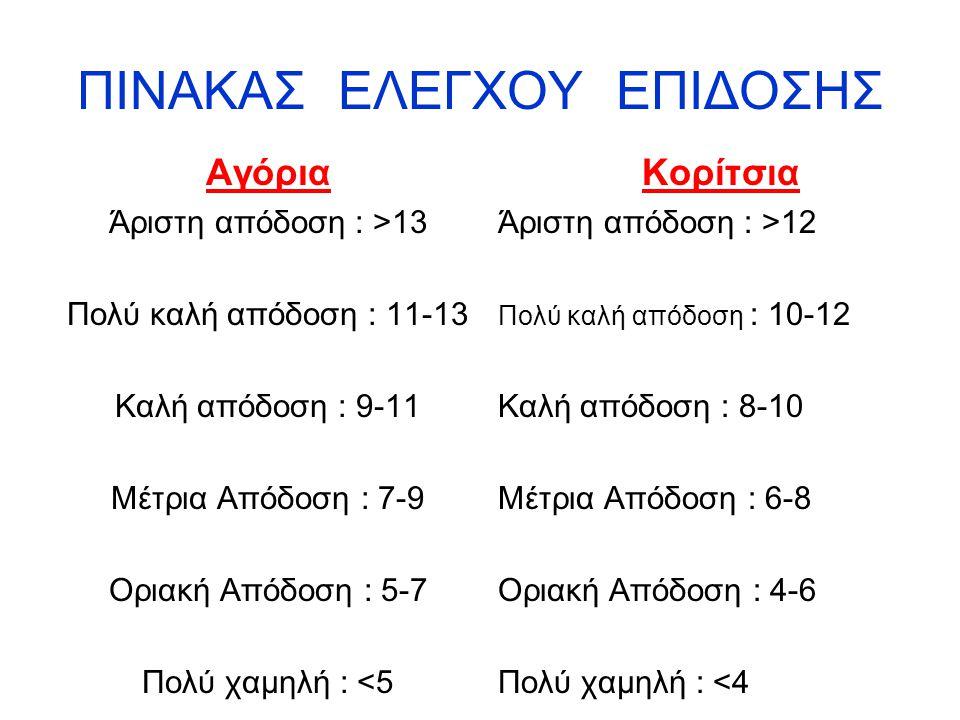 ΠΙΝΑΚΑΣ ΕΛΕΓΧΟΥ ΕΠΙΔΟΣΗΣ Αγόρια Άριστη απόδοση : >13 Πολύ καλή απόδοση : 11-13 Καλή απόδοση : 9-11 Μέτρια Απόδοση : 7-9 Οριακή Απόδοση : 5-7 Πολύ χαμη