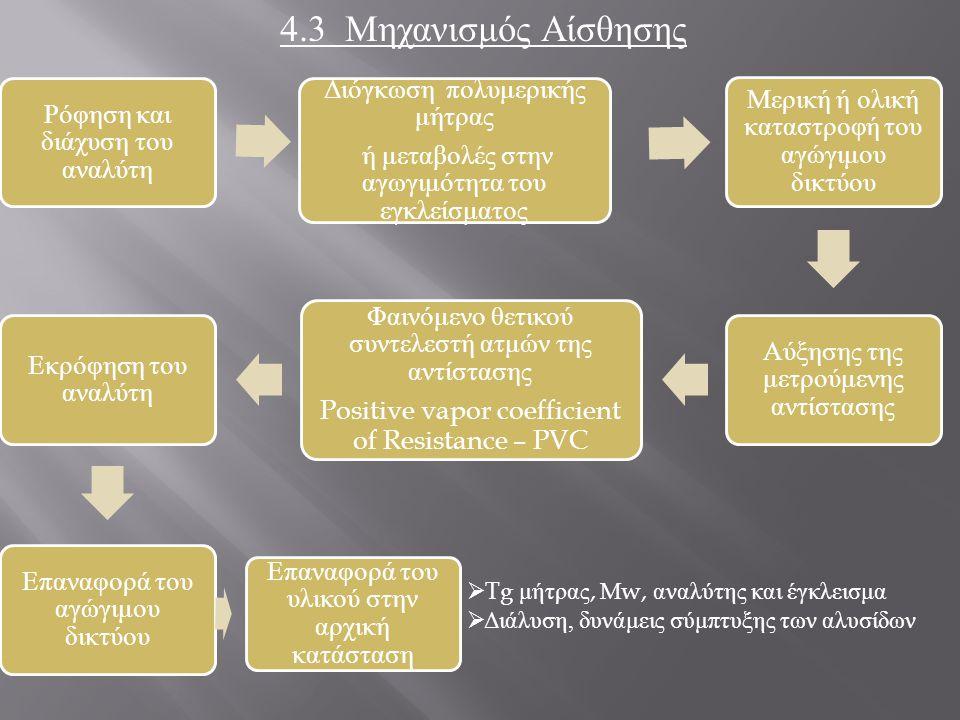 4.3 Μηχανισμός Αίσθησης Ρόφηση και διάχυση του αναλύτη Διόγκωση πολυμερικής μήτρας ή μεταβολές στην αγωγιμότητα του εγκλείσματος Μερική ή ολική καταστ
