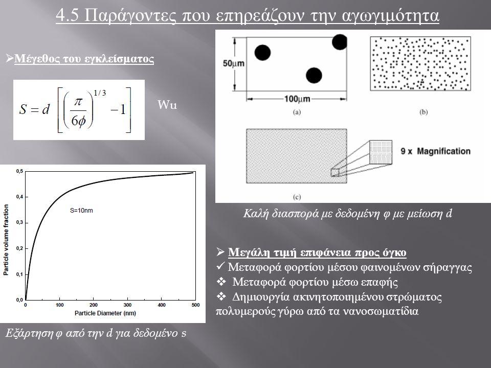 4.5 Παράγοντες που επηρεάζουν την αγωγιμότητα  Μέγεθος του εγκλείσματος  Μεγάλη τιμή επιφάνεια προς όγκο Μεταφορά φορτίου μέσου φαινομένων σήραγγας  Μεταφορά φορτίου μέσω επαφής  Δημιουργία ακινητοποιημένου στρώματος πολυμερούς γύρω από τα νανοσωματίδια Καλή διασπορά με δεδομένη φ με μείωση d Εξάρτηση φ από την d για δεδομένο s Wu