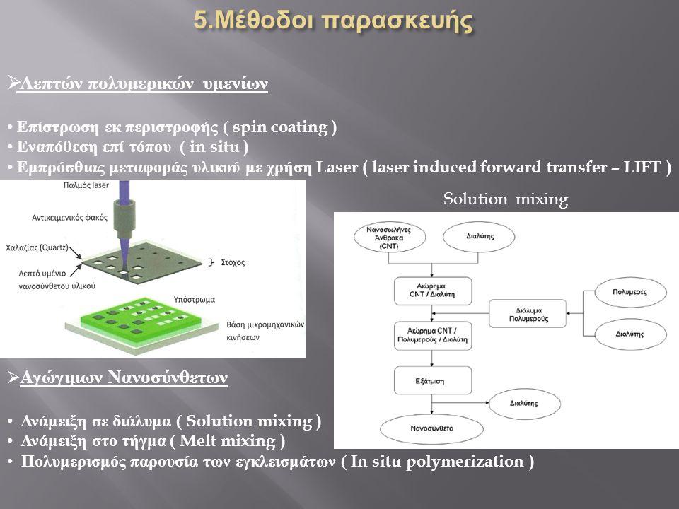  Λεπτών πολυμερικών υμενίων Επίστρωση εκ περιστροφής ( spin coating ) Εναπόθεση επί τόπου ( in situ ) Εμπρόσθιας μεταφοράς υλικού με χρήση Laser ( la