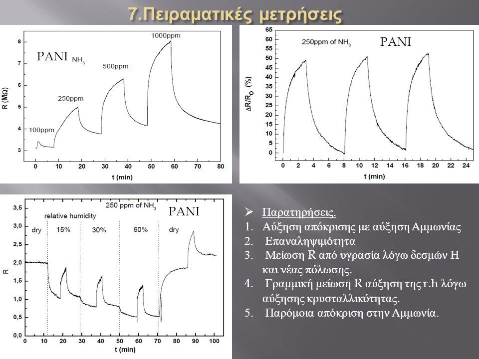 PANI  Παρατηρήσεις. 1.Αύξηση απόκρισης με αύξηση Αμμωνίας 2. Επαναληψιμότητα 3. Μείωση R από υγρασία λόγω δεσμών Η και νέας πόλωσης. 4. Γραμμική μείω