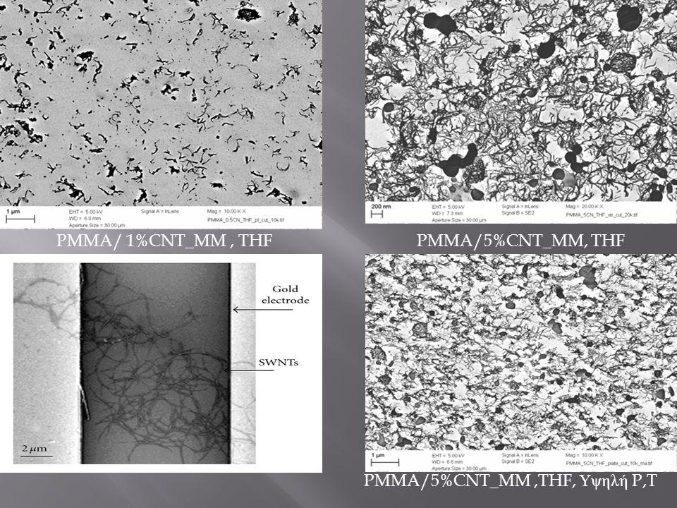 PMMA/ 1%CNT_MM, THFPMMA/5%CNT_MM, THF PMMA/5%CNT_MM,THF, Υψηλή P,T