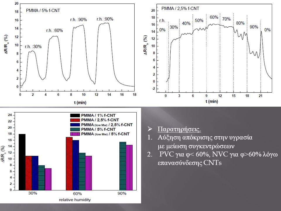  Παρατηρήσεις. 1.Αύξηση απόκρισης στην υγρασία με μείωση συγκεντρώσεων 2. PVC για φ 60% λόγω επανασύνδεσης CNTs