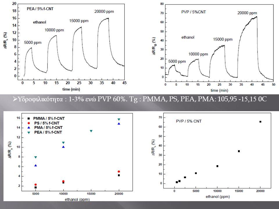  Υδροφιλικότητα : 1-3% ενώ PVP 60%. Tg : PMMA, PS, PEA, PMA: 105,95 -15,15 0C
