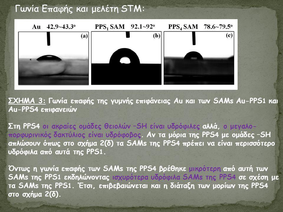 ΣΧΗΜΑ 3: Γωνία επαφής της γυμνής επιφάνειας Au και των SAMs Au-PPS 1 και Au-PPS 4 επιφανειών Στη PPS 4 οι ακραίες ομάδες θειολών –SH είναι υδρόφιλες αλλά, ο μεγαλο- πορφυρινικός δακτύλιος είναι υδρόφοβος.