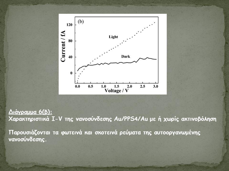 Διάγραμμα 6(β): Χαρακτηριστικά I-V της νανοσύνδεσης Au/PPS 4 /Au με ή χωρίς ακτινοβόληση Παρουσιάζονται τα φωτεινά και σκοτεινά ρεύματα της αυτοοργανωμένης νανοσύνδεσης.