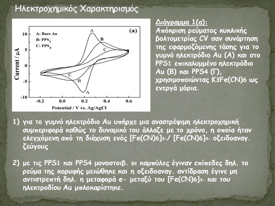 Διάγραμμα 1(α): Απόκριση ρεύματος κυκλικής βολτομετρίας CV σαν συνάρτηση της εφαρμοζόμενης τάσης για το γυμνό ηλεκτρόδιο Au (Α) και στο PPS 1 επικαλυμμένο ηλεκτρόδιο Au (Β) και PPS 4 (Γ), χρησιμοποιώντας K 3 Fe(CN) 6 ως ενεργά μόρια.