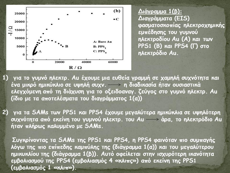Διάγραμμα 1(β): Διαγράμματα (EIS) φασματοσκοπίας ηλεκτροχημικής εμπέδησης του γυμνού ηλεκτροδίου Au (Α) και των PPS 1 (Β) και PPS 4 (Γ) στο ηλεκτρόδιο Au.