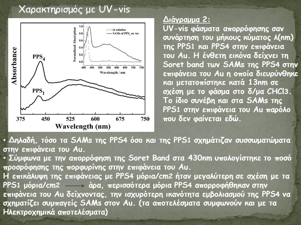 Διάγραμμα 2: UV-vis φάσματα απορρόφησης σαν συνάρτηση του μήκους κύματος λ(nm) της PPS 1 και PPS 4 στην επιφάνεια του Au.