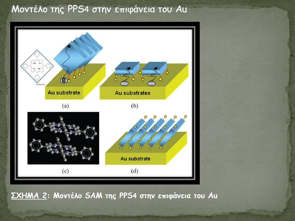 ΣΧΗΜΑ 2: Μοντέλο SAM της PPS 4 στην επιφάνεια του Au