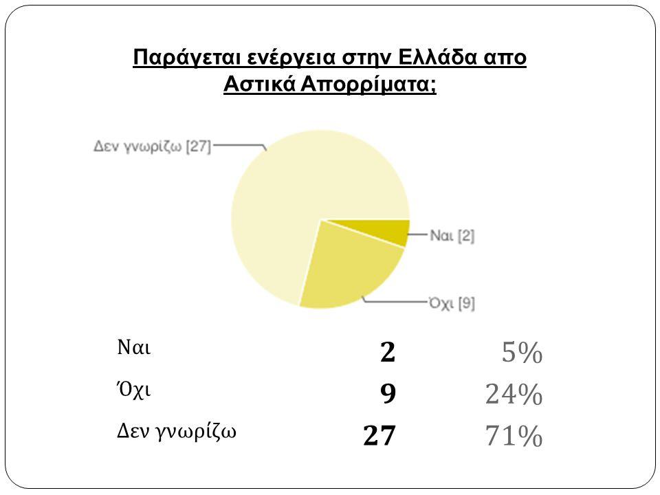 Ναι 25% Όχι 924% Δεν γνωρίζω 2771% Παράγεται ενέργεια στην Ελλάδα απο Αστικά Απορρίματα;