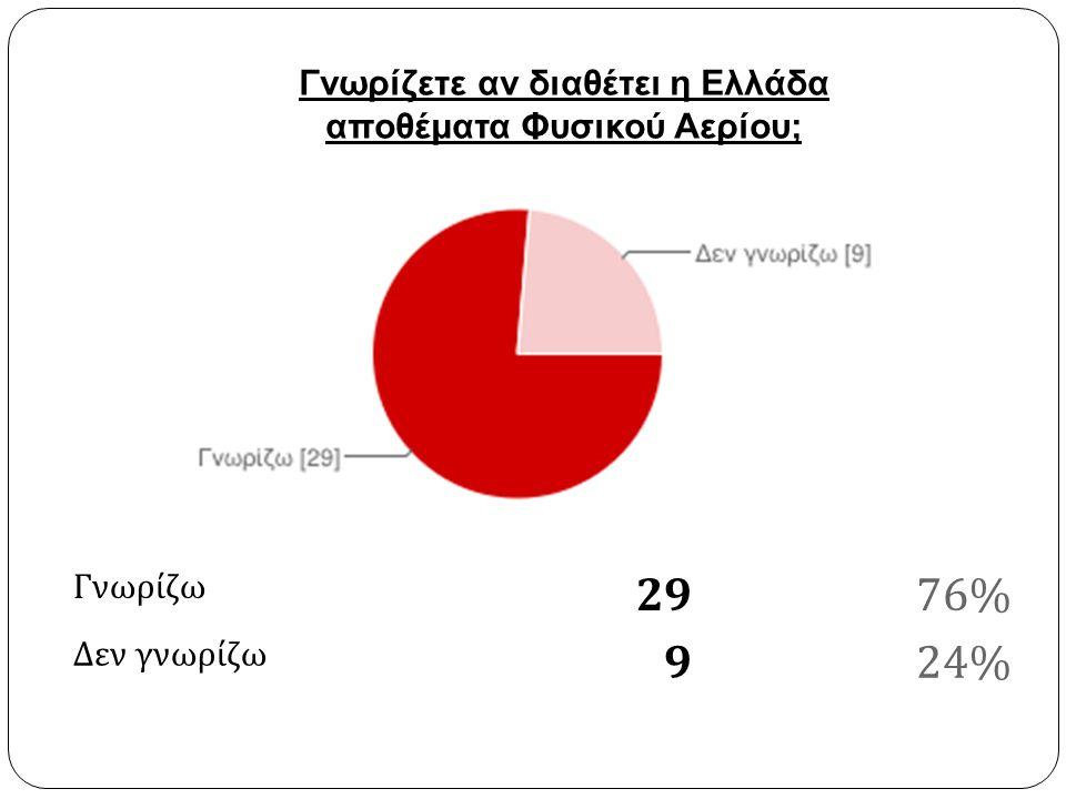Γνωρίζω 2976% Δεν γνωρίζω 924% Γνωρίζετε αν διαθέτει η Ελλάδα αποθέματα Φυσικού Αερίου;
