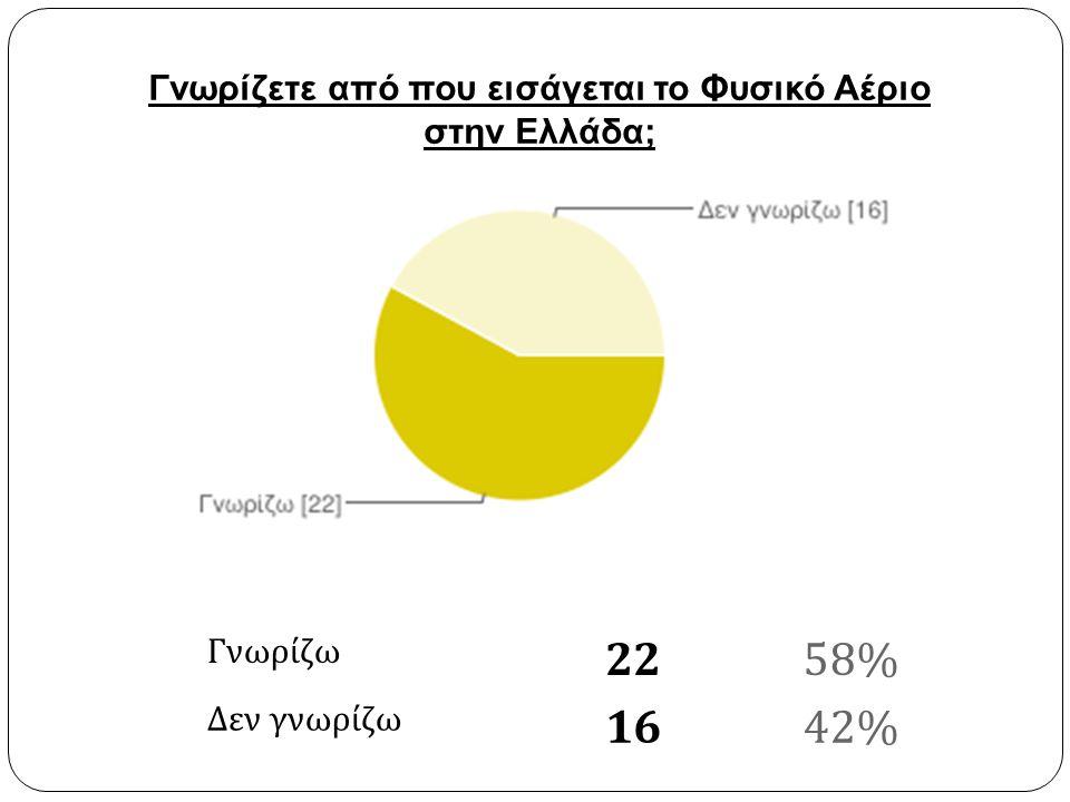 Γνωρίζω 2258% Δεν γνωρίζω 1642% Γνωρίζετε από που εισάγεται το Φυσικό Αέριο στην Ελλάδα;