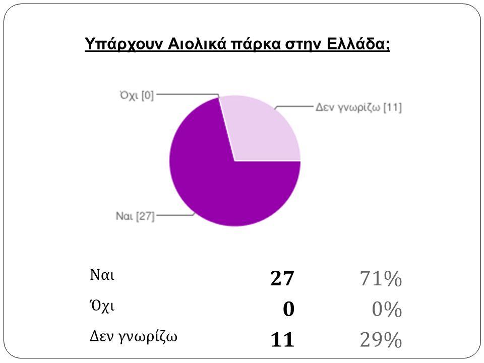 Ναι 2771% Όχι 00% Δεν γνωρίζω 1129% Υπάρχουν Αιολικά πάρκα στην Ελλάδα;