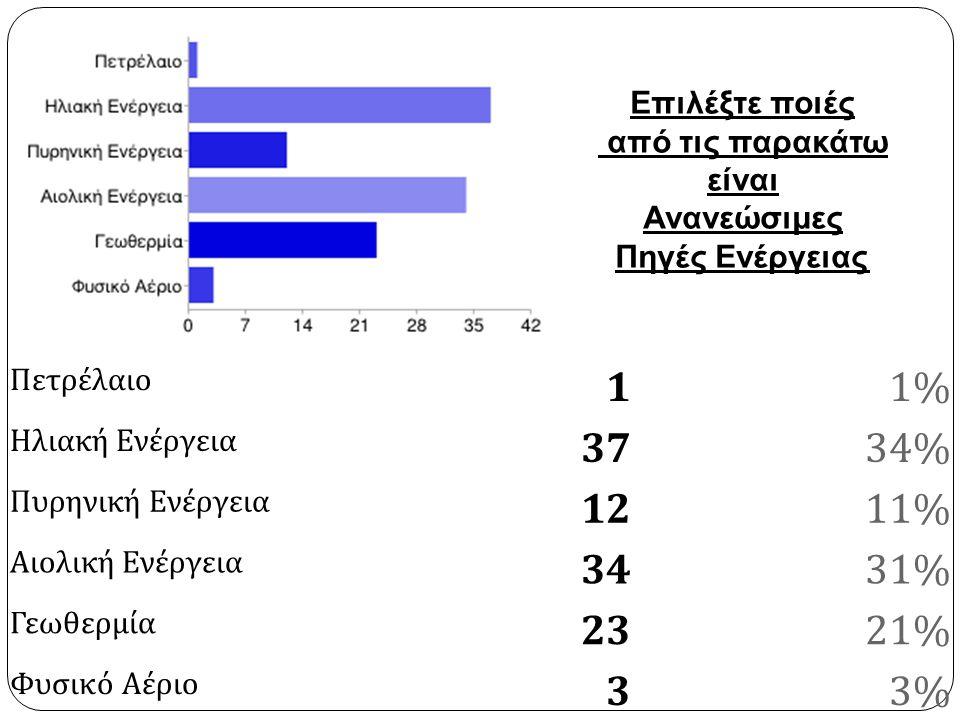 Πετρέλαιο 11% Ηλιακή Ενέργεια 3734% Πυρηνική Ενέργεια 1211% Αιολική Ενέργεια 3431% Γεωθερμία 2321% Φυσικό Αέριο 33% Επιλέξτε ποιές από τις παρακάτω είναι Ανανεώσιμες Πηγές Ενέργειας