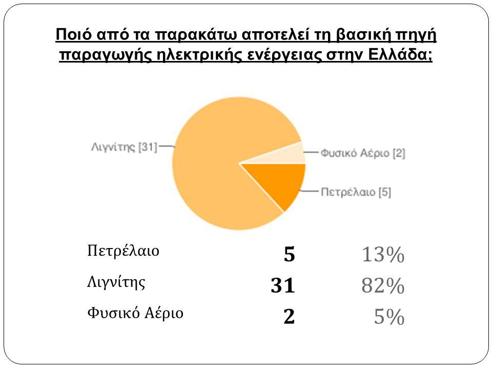 Πετρέλαιο 513% Λιγνίτης 3182% Φυσικό Αέριο 25% Ποιό από τα παρακάτω αποτελεί τη βασική πηγή παραγωγής ηλεκτρικής ενέργειας στην Ελλάδα;
