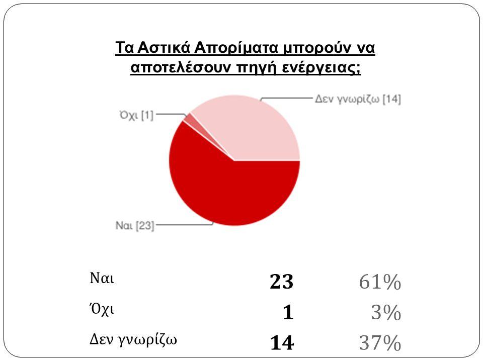 Ναι 2361% Όχι 13% Δεν γνωρίζω 1437% Τα Αστικά Απορίματα μπορούν να αποτελέσουν πηγή ενέργειας;