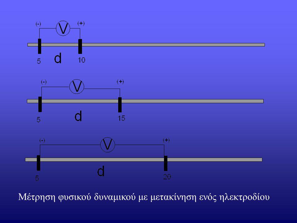 Μέτρηση φυσικού δυναμικού με μετακίνηση ενός ηλεκτροδίου