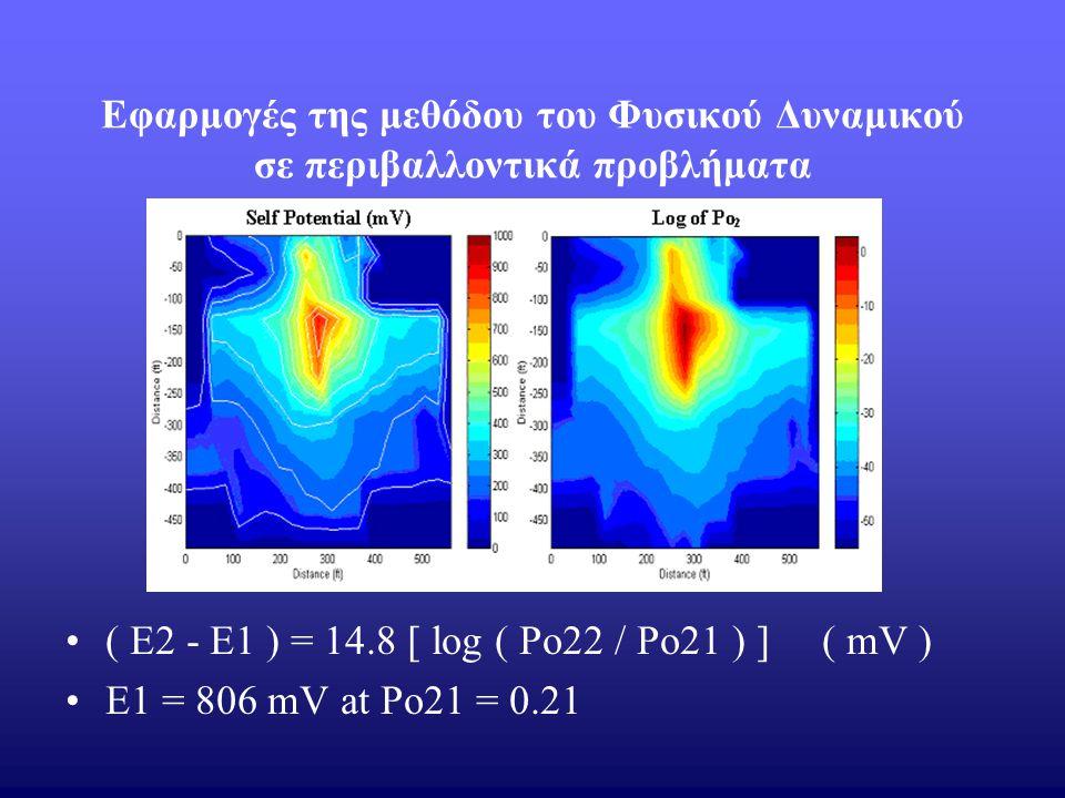 Εφαρμογές της μεθόδου του Φυσικού Δυναμικού σε περιβαλλοντικά προβλήματα ( E2 - E1 ) = 14.8 [ log ( Po22 / Po21 ) ] ( mV ) E1 = 806 mV at Po21 = 0.21