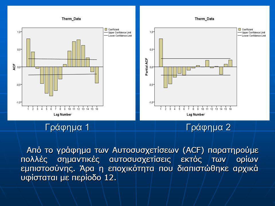 Γράφημα 1 Γράφημα 2 Από το γράφημα των Αυτοσυσχετίσεων (ACF) παρατηρούμε πολλές σημαντικές αυτοσυσχετίσεις εκτός των ορίων εμπιστοσύνης. Άρα η εποχικό