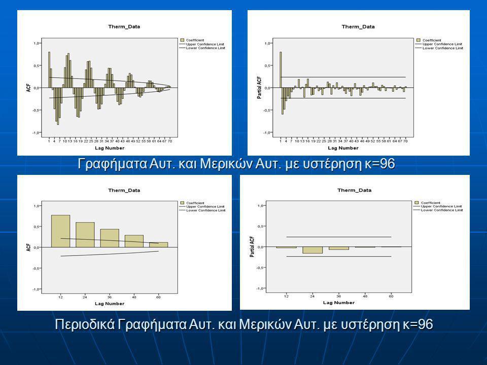 Γραφήματα Αυτ. και Μερικών Αυτ. με υστέρηση κ=96 Περιοδικά Γραφήματα Αυτ. και Μερικών Αυτ. με υστέρηση κ=96