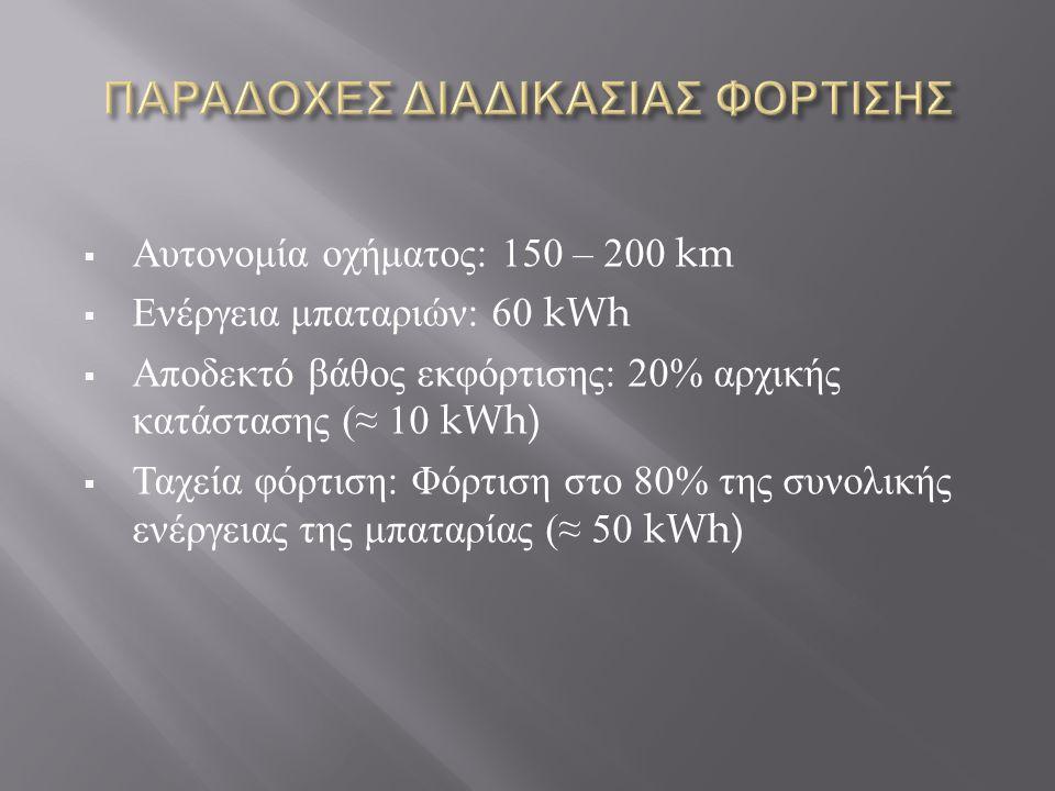  Αυτονομία οχήματος : 150 – 200 km  Ενέργεια μπαταριών : 60 kWh  Αποδεκτό βάθος εκφόρτισης : 20% αρχικής κατάστασης (≈ 10 kWh)  Ταχεία φόρτιση : Φ
