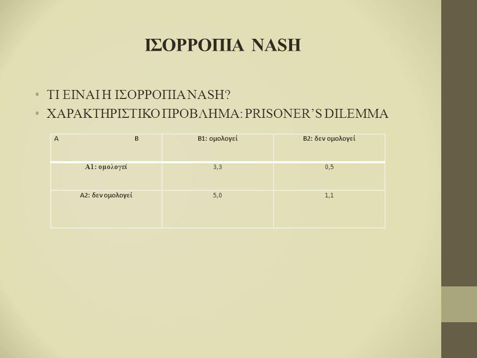 ΙΣΟΡΡΟΠΙΑ NASH ΤΙ ΕΙΝΑΙ Η ΙΣΟΡΡΟΠΙΑ NASH? ΧΑΡΑΚΤΗΡΙΣΤΙΚΟ ΠΡΟΒΛΗΜΑ: PRISONER'S DILEMMA Α ΒΒ1: ομολογείΒ2: δεν ομολογεί Α1: ομολογεί 3,33,30,50,5 Α2: δε