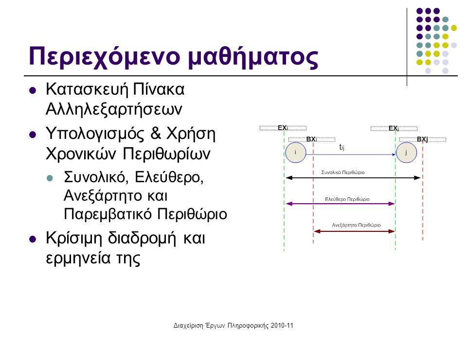 Διαχείριση Έργων Πληροφορικής 2010-11 Περιεχόμενο μαθήματος Κατασκευή Πίνακα Αλληλεξαρτήσεων Υπολογισμός & Χρήση Χρονικών Περιθωρίων Συνολικό, Ελεύθερ
