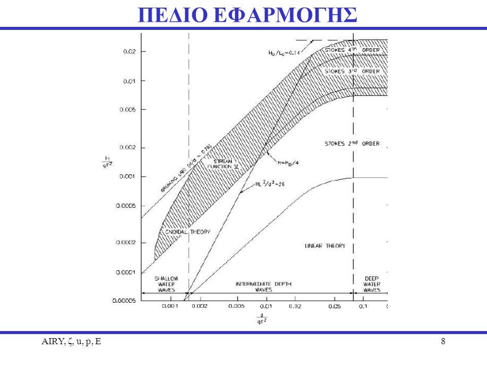 AIRY, ζ, u, p, Ε8 ΠΕΔΙΟ ΕΦΑΡΜΟΓΗΣ