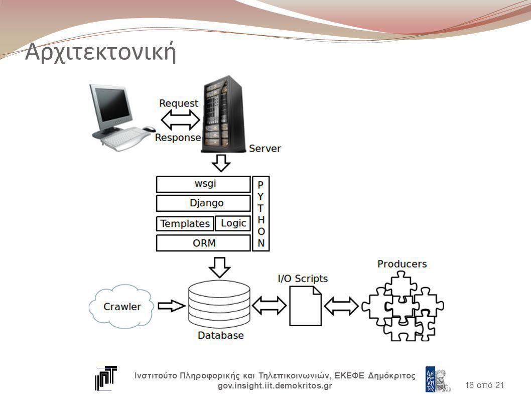 Αρχιτεκτονική 18 από 21 Ινστιτούτο Πληροφορικής και Τηλεπικοινωνιών, ΕΚΕΦΕ Δημόκριτος gov.insight.iit.demokritos.gr