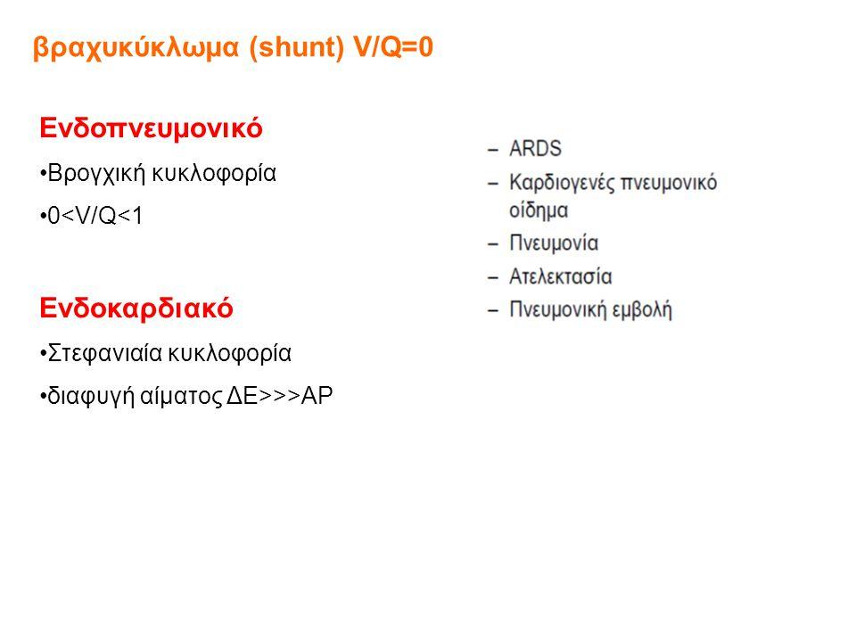 βραχυκύκλωμα (shunt) V/Q=0 Ενδοπνευμονικό Βρογχική κυκλοφορία 0<V/Q<1 Ενδοκαρδιακό Στεφανιαία κυκλοφορία διαφυγή αίματος ΔΕ>>>ΑΡ