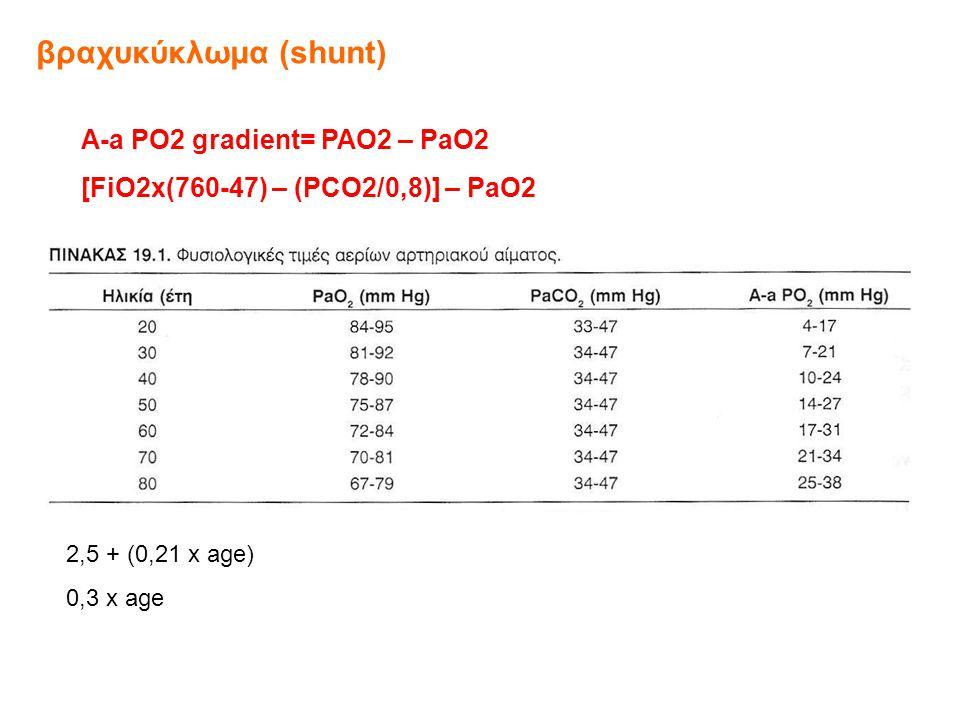 Α-a PO2 gradient= PAO2 – PaO2 [FiO2x(760-47) – (PCO2/0,8)] – PaO2 2,5 + (0,21 x age) 0,3 x age