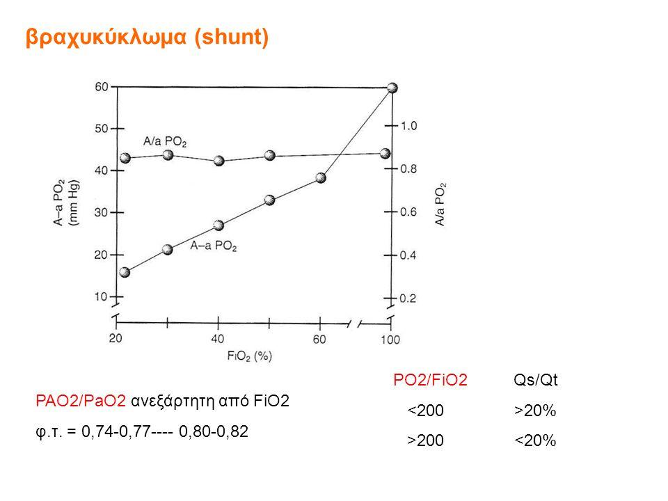 βραχυκύκλωμα (shunt) PAO2/PaO2 ανεξάρτητη από FiO2 φ.τ.