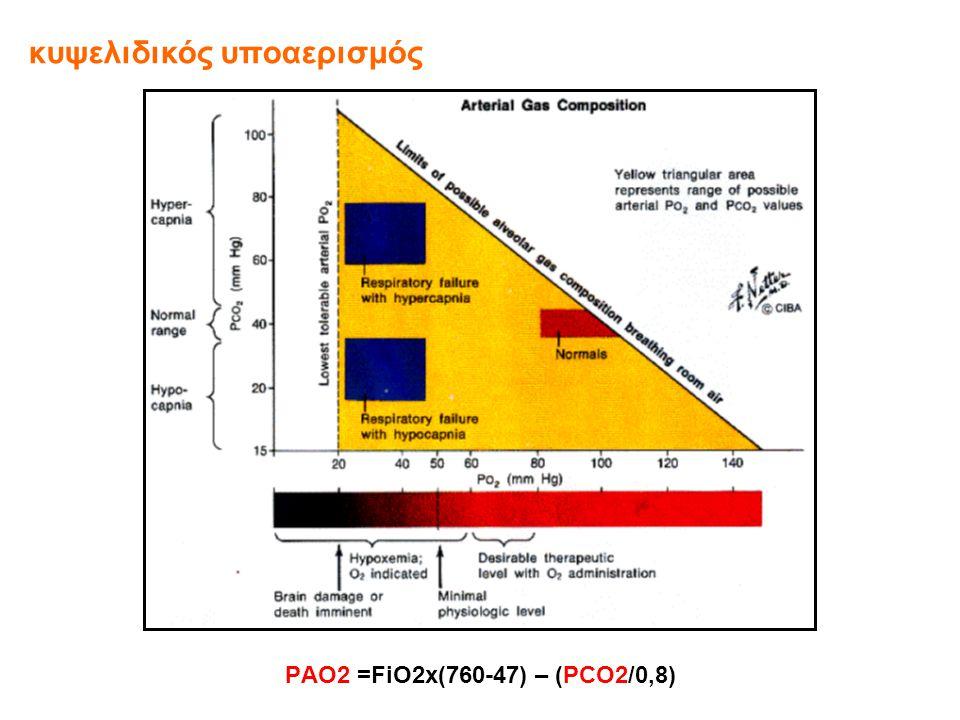 κυψελιδικός υποαερισμός PΑO2 =FiO2x(760-47) – (PCO2/0,8)