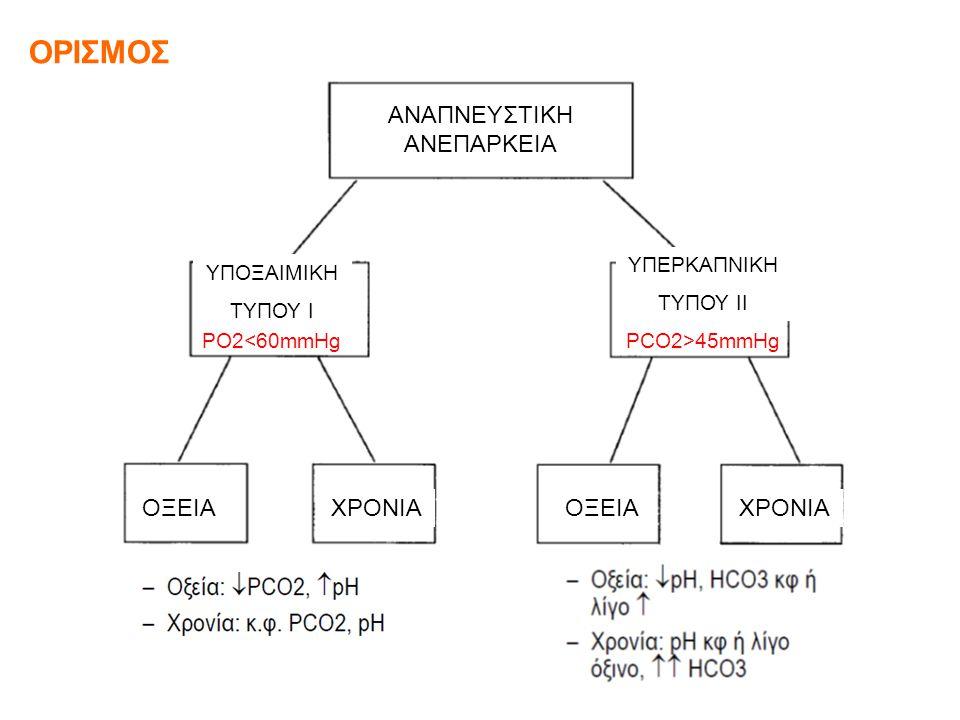 ΟΡΙΣΜΟΣ ΑΝΑΠΝΕΥΣΤΙΚΗ ΑΝΕΠΑΡΚΕΙΑ ΟΞΕΙΑ ΧΡΟΝΙΑ PCO2>45mmHg ΥΠΕΡΚΑΠΝΙΚΗ ΤΥΠΟΥ ΙΙ PO2<60mmHg ΥΠΟΞΑΙΜΙΚΗ ΤΥΠΟΥ Ι