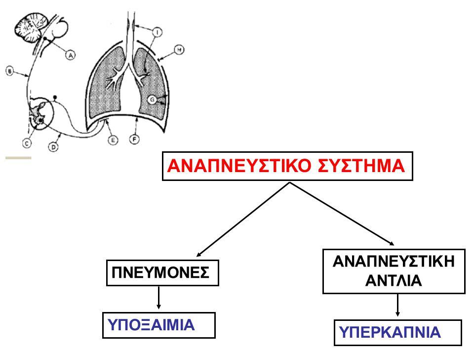 1)διαταραχές αερισμού αιμάτωσης (V/Q) 2)βραχυκύκλωμα (shunt) 3)διαταραχές διάχυσης 4)κυψελιδικός υποαερισμός 5)εισπνοή μείγματος αέρα με FiO2<21% Νοσήματα πνεύμονα Ανεπάρκεια αντλίας ΑΝ.ΑΝΕΠ.