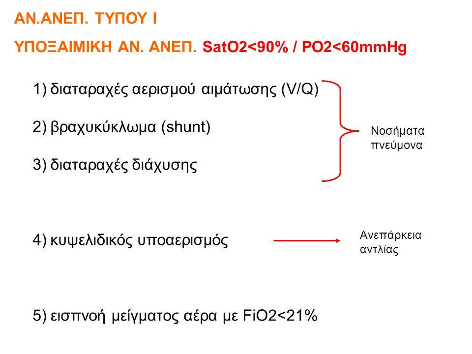 ΓΙΑΤΙ SatO2<90% PO2<60mmHg