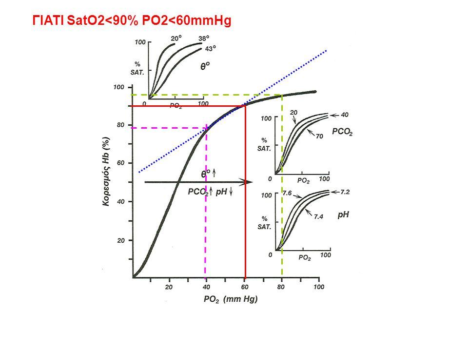 διαταραχές διάχυσης Μεταφορά αερίων μέσω κυψελιδοτριχοειδικής μεμβράνης -Ίνωση - εμφύσημα - πνευμονεκτομή