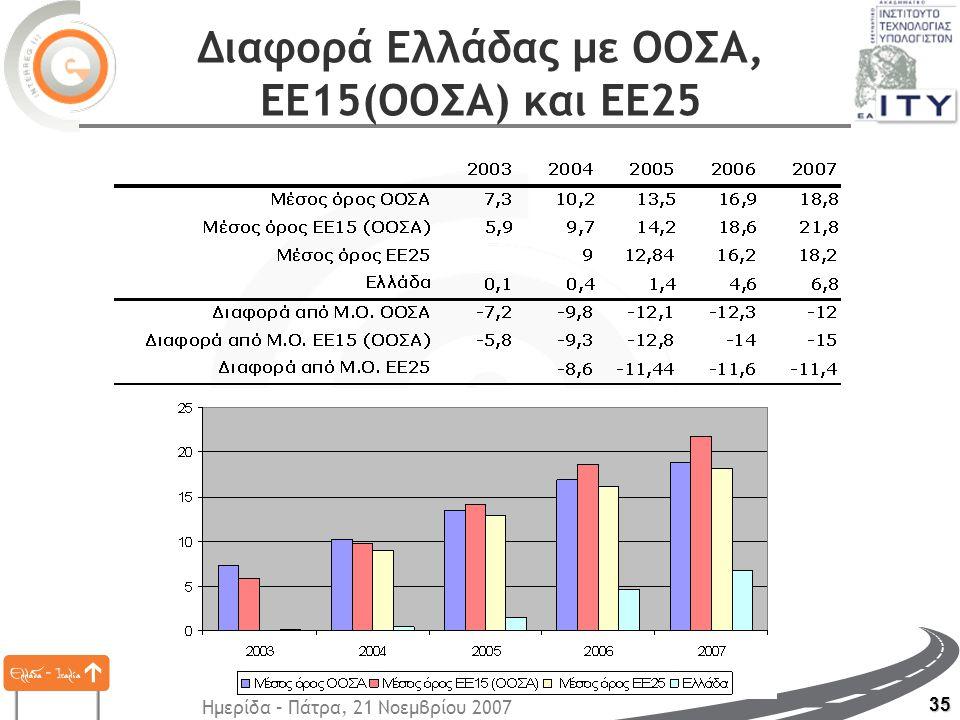 Ημερίδα – Πάτρα, 21 Νοεμβρίου 2007 35 Διαφορά Ελλάδας με ΟΟΣΑ, ΕΕ15(ΟΟΣΑ) και ΕΕ25