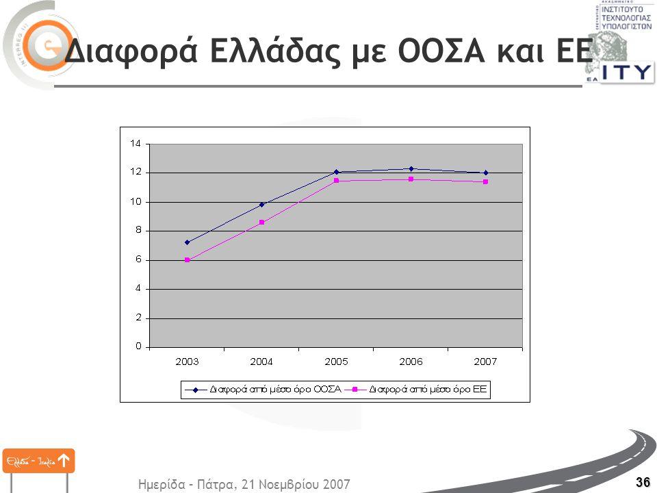 Ημερίδα – Πάτρα, 21 Νοεμβρίου 2007 36 Διαφορά Ελλάδας με ΟΟΣΑ και ΕΕ