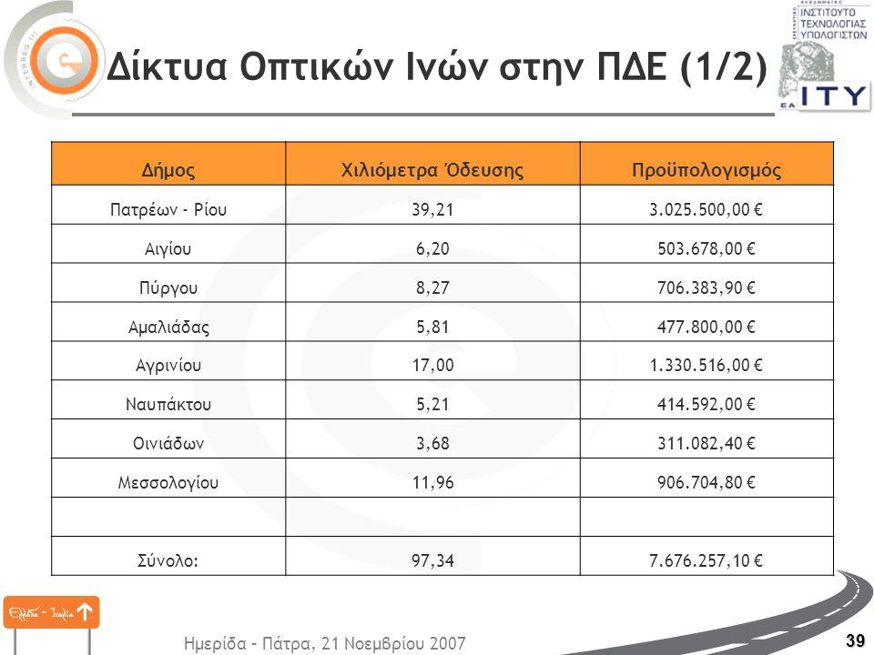 Ημερίδα – Πάτρα, 21 Νοεμβρίου 2007 39 Δίκτυα Οπτικών Ινών στην ΠΔΕ (1/2) ΔήμοςΧιλιόμετρα ΌδευσηςΠροϋπολογισμός Πατρέων - Ρίου39,213.025.500,00 € Αιγίο