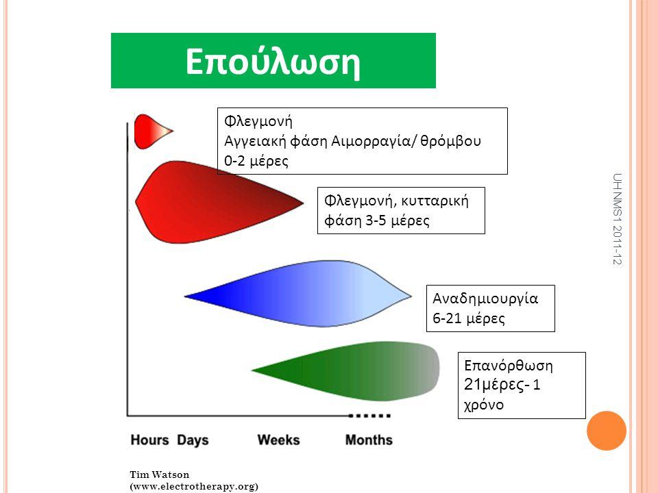 Επούλωση Tim Watson (www.electrotherapy.org) Φλεγμονή Αγγειακή φάση Αιμορραγία/ θρόμβου 0-2 μέρες Φλεγμονή, κυτταρική φάση 3-5 μέρες Αναδημιουργία 6-2