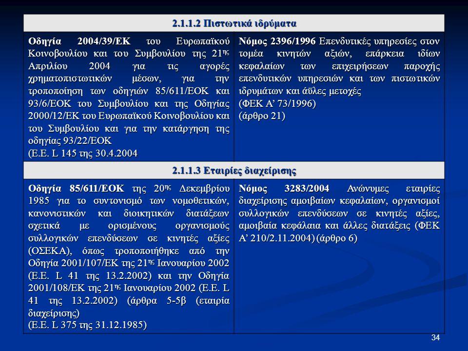 34 2.1.1.2 Πιστωτικά ιδρύματα Οδηγία 2004/39/ΕΚ του Ευρωπαϊκού Κοινοβουλίου και του Συμβουλίου της 21 ης Απριλίου 2004 για τις αγορές χρηματοπιστωτικώ