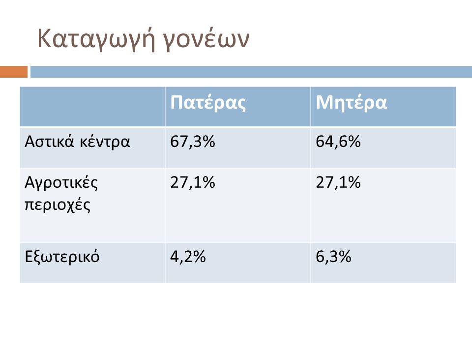 Καταγωγή γονέων ΠατέραςΜητέρα Αστικά κέντρα 67,3%64,6% Αγροτικές περιοχές 27,1% Εξωτερικό 4,2%6,3%